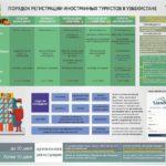 Новый порядок регистрации иностранных граждан и лиц без гражданства через интернет в Узбекистане